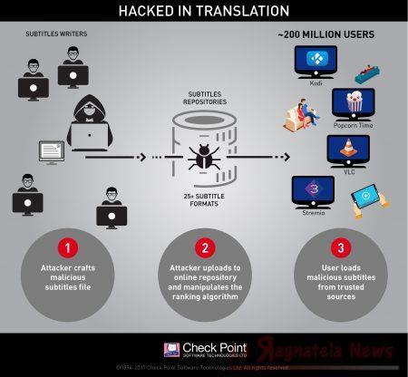 Hackers nei sottotitoli delle serie TV